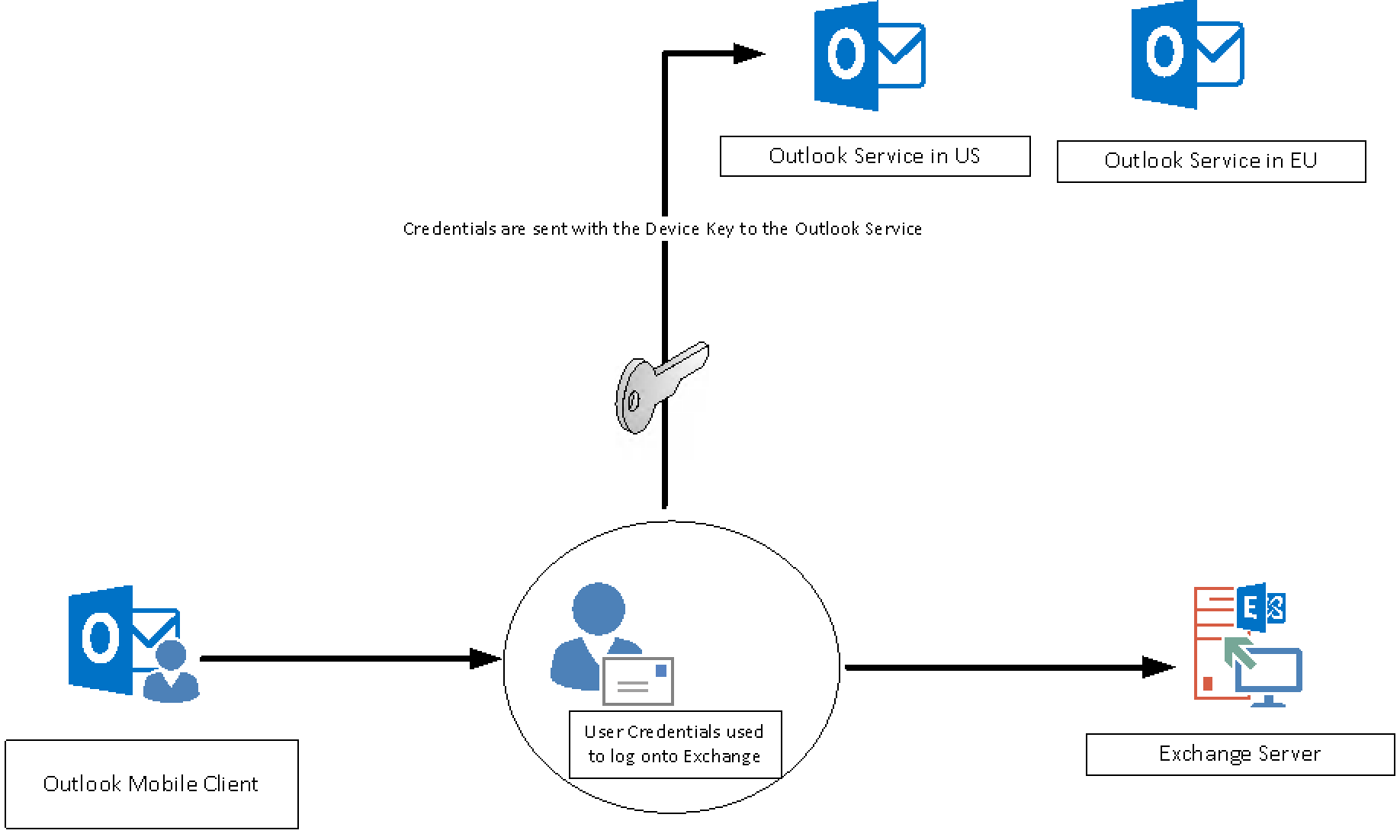 Deep Dive into the Mobile Outlook Client – The mobile jon blog