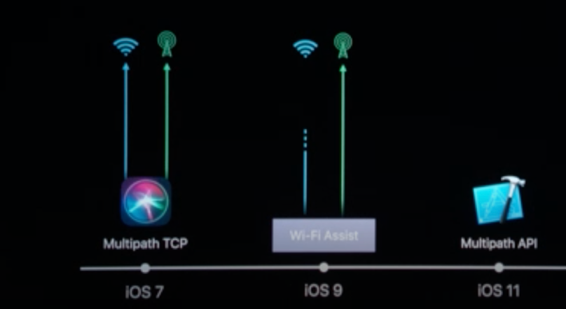 Recapping 5 Huge Sessions at WWDC That Will Shape Mobility